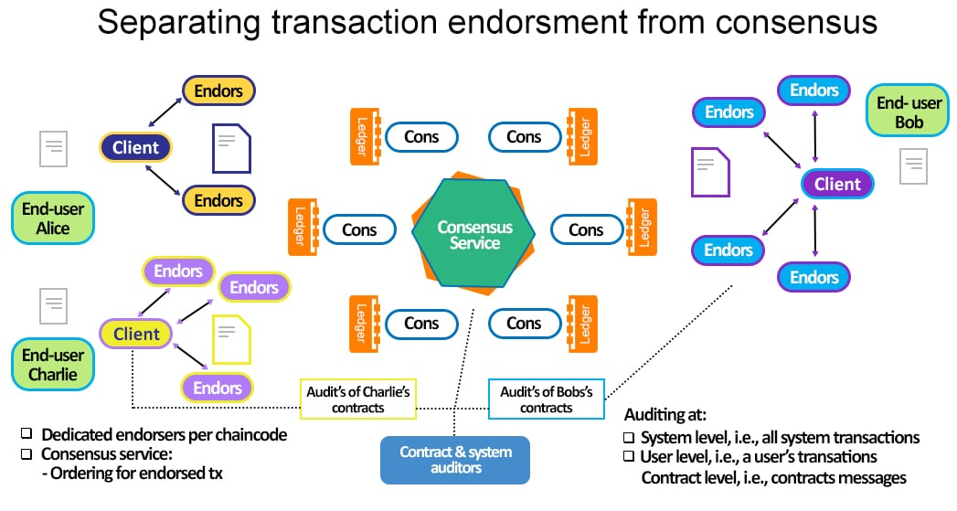 Consensus Process flow: