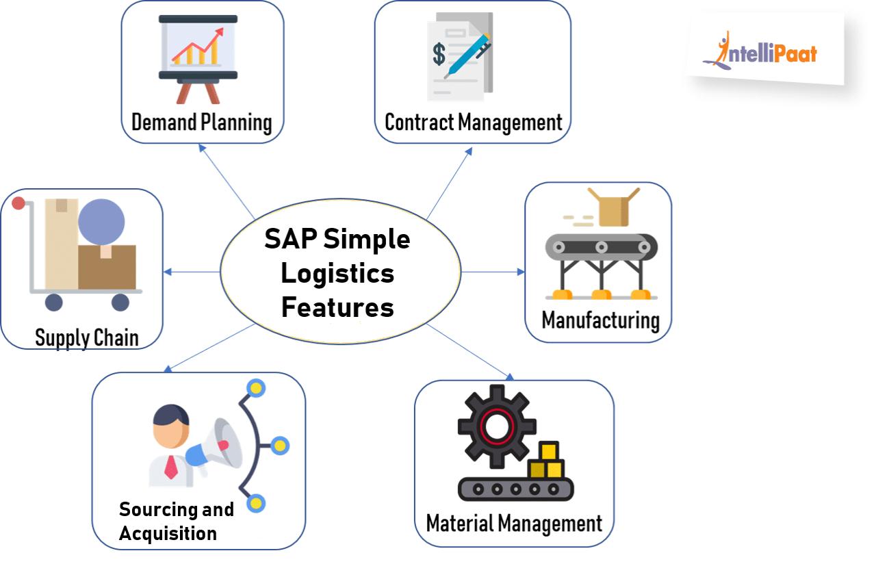 Features of SAP Simple Logistics