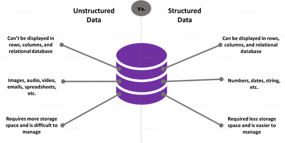 Structured Data Vs. Unstructured Data
