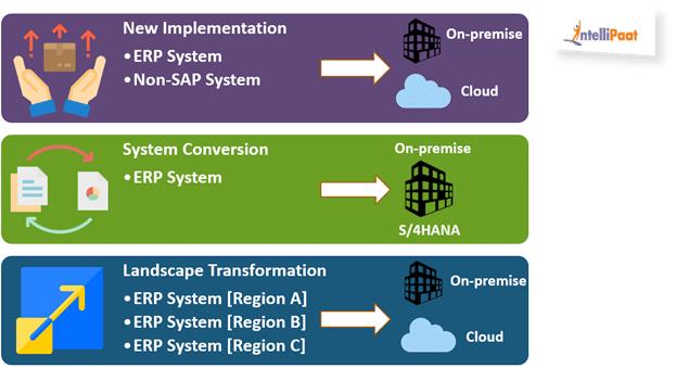 Various Ways for Migrating to SAP HANA
