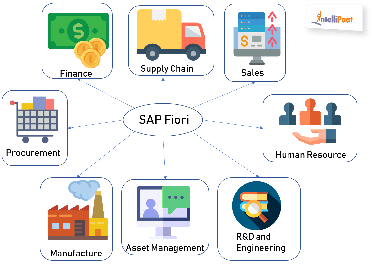 Introduction to SAP Fiori - Intellipaat Blog