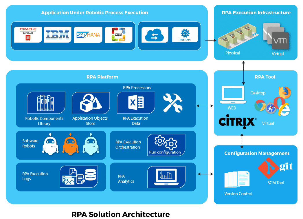 Architecture of RPA