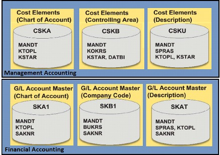 Management accounting and organizational structure