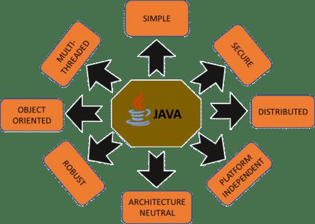 Java3