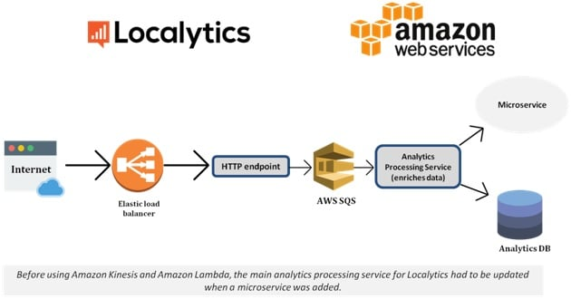 AWS Lambda Tutorial - Learn AWS Lambda - Intellipaat