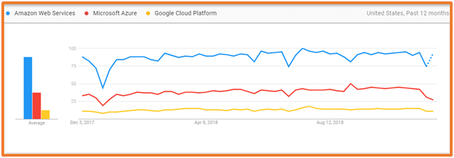 Cloud Computing Graph