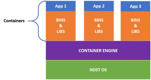 Docker Tutorial - Docker Tutorial for Beginners - Intellipaat