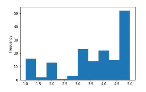 Data Visualization using Pandas - Histogram