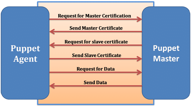 How the Puppet connections are getting established between puppet master server and Puppet agent nodes