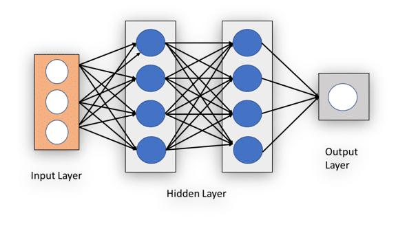 Input layer, Hidden layer and Output