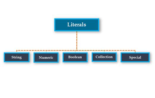 Fundamentals of Python - Intellipaat Blog