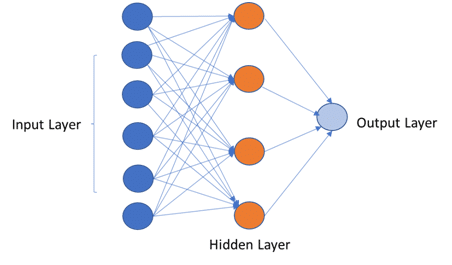 Multi-Layer Perceptron