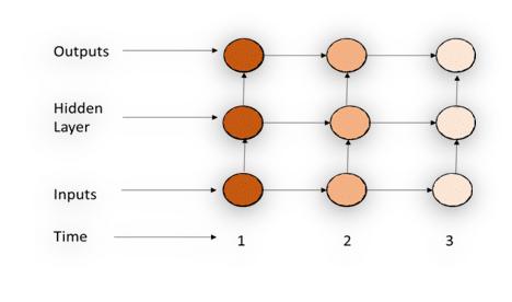 Recurrent neural network (RNN)