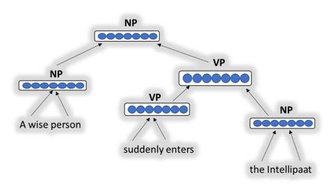 Recursive Neural Network(RNN)