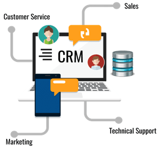 SAP CRM Tutorial - Learn SAP CRM - Intellipaat