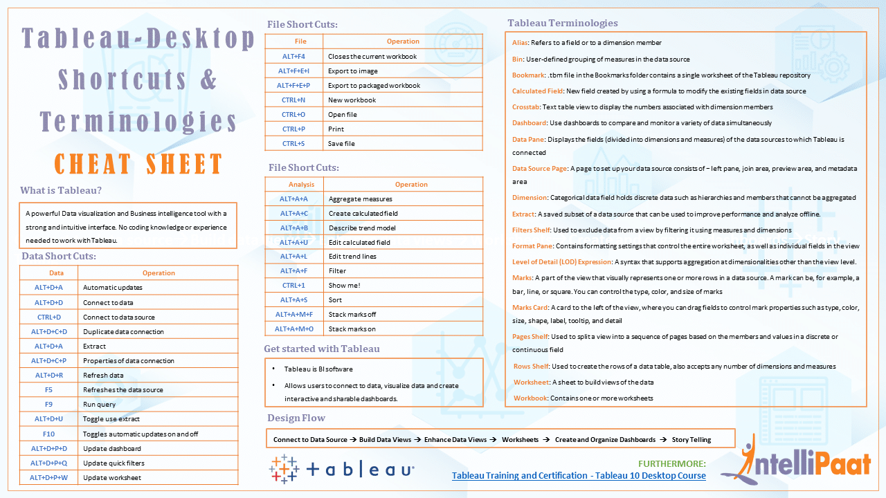 Tableau Desktop basics - Short Cuts and Teminologies