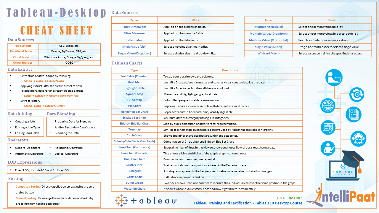 Tableau Cheat Sheet - Download in PDF & JPG Format - Intellipaat