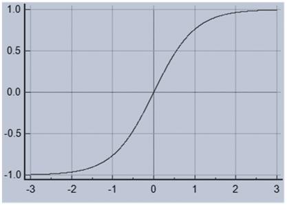 Tanh- Hyperbolic tangent