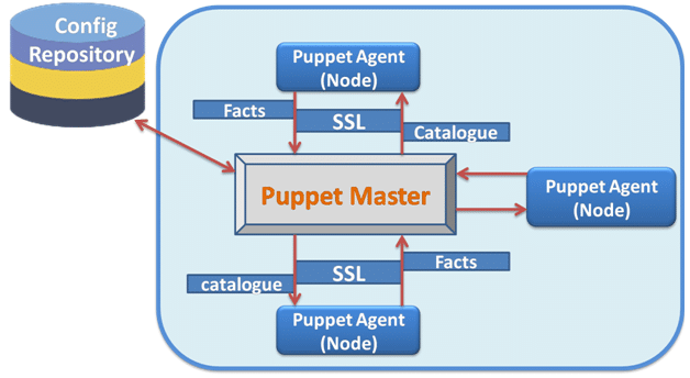 Understanding Puppet architecture and Puppet components