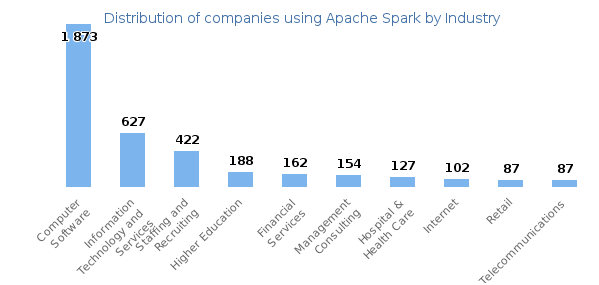 What is Pyspark? - Apache Spark with Python - Intellipaat