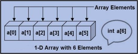 what is 1-d array