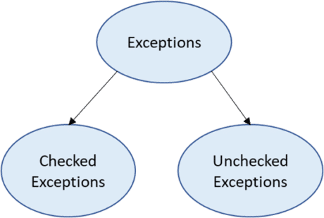 Types of exception