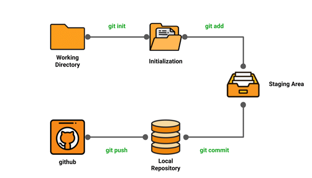 Git Tutorial - Git Commands Tutorial - Intellipaat