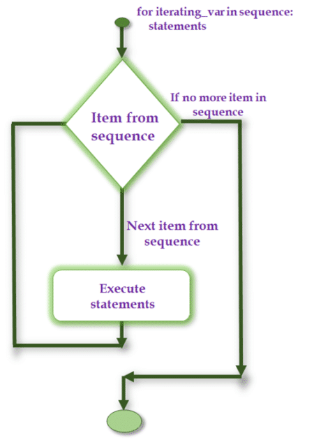 Python For Loop Statement