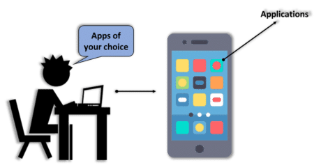 Personalized app