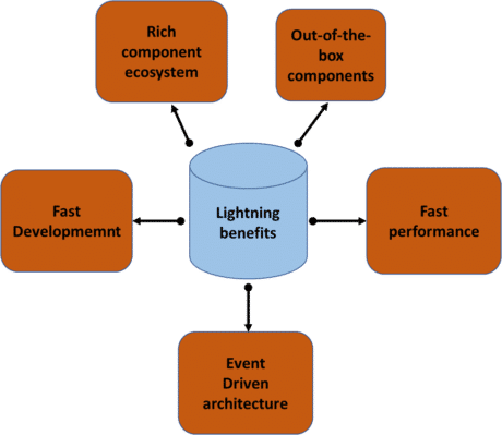 Salesforce Lightning Tutorial - Intellipaat Blog