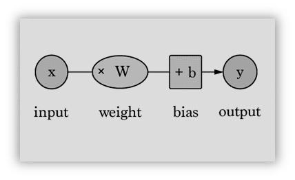 varying the bias b