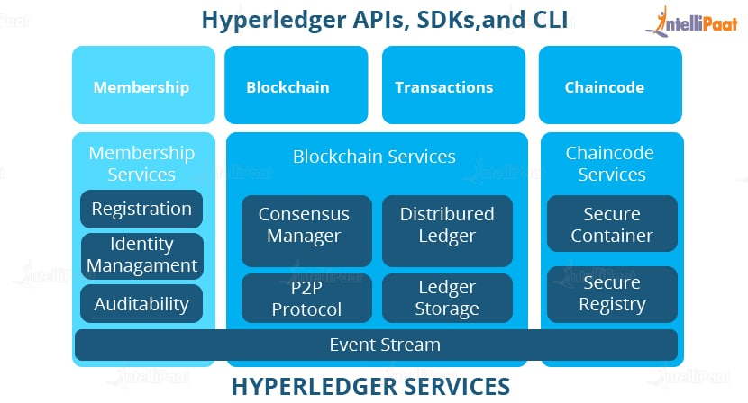 Hyperledger - Hyperledger Projects and Tools - Intellipaat