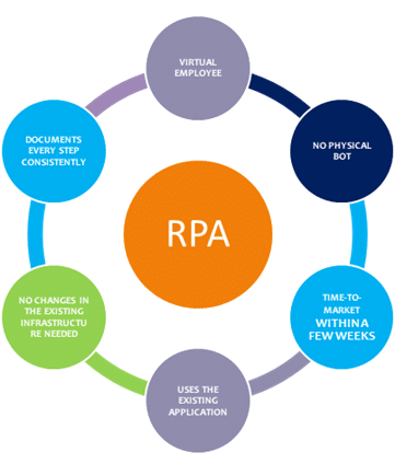Factors based on which RPA tools must be selected