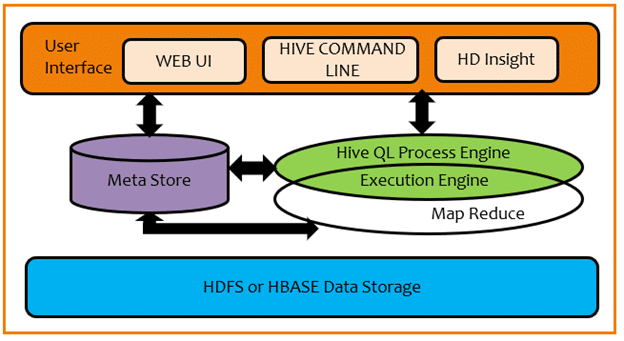 Hive Cheat Sheet - Download in PDF & JPG Format - Intellipaat