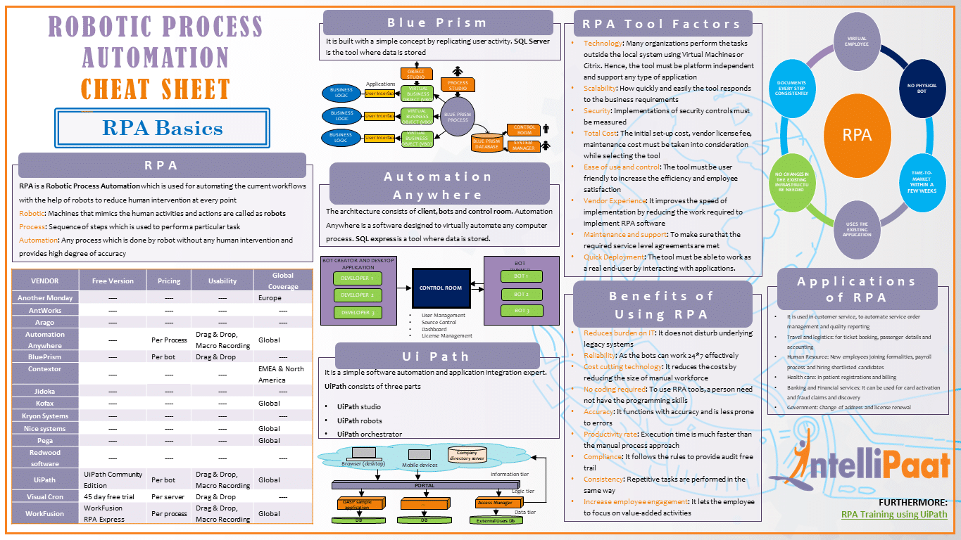 RPA Cheat Sheet - Download in PDF & JPG Format - Intellipaat