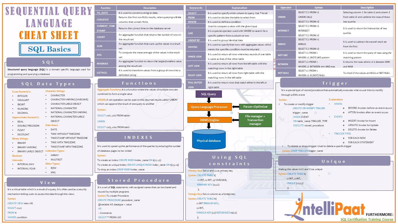 SQL Cheat Sheet - SQL Quick Reference Guide - Intellipaat