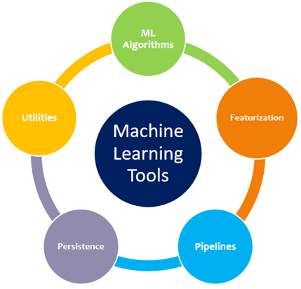 Spark MLlib Tools
