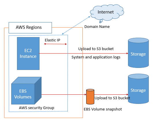 Types of AWS services