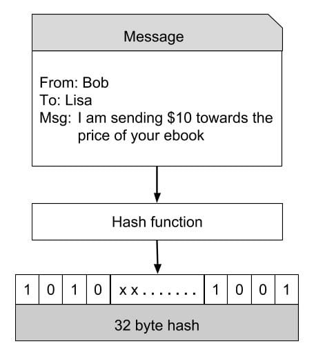 bitcoin SHA-256 example