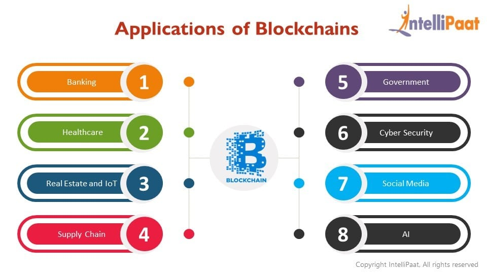 What are the applications of blockchains