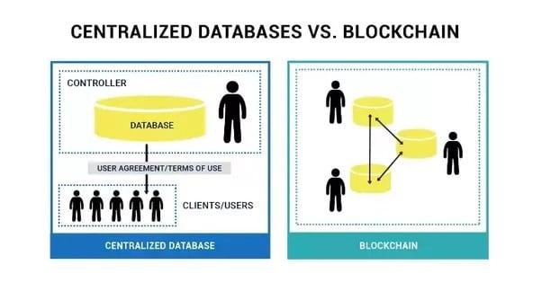 centralized databases vs blockchain
