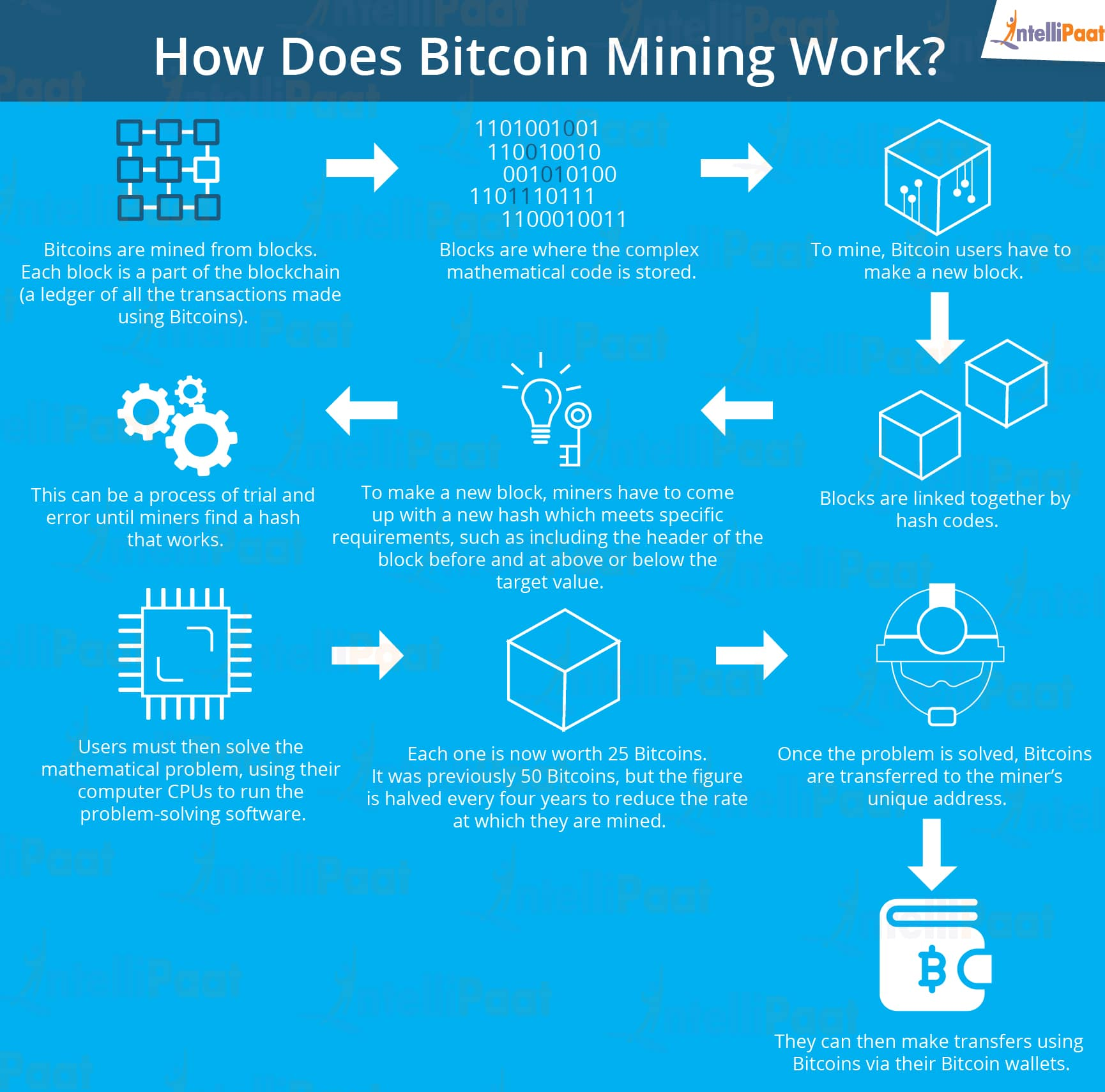 What is Blockchain Mining and who is a Blockchain Miner? - Intellipaat