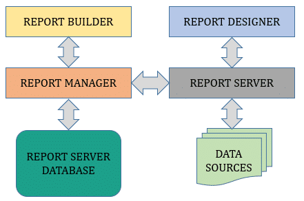 Architecture of SSRS