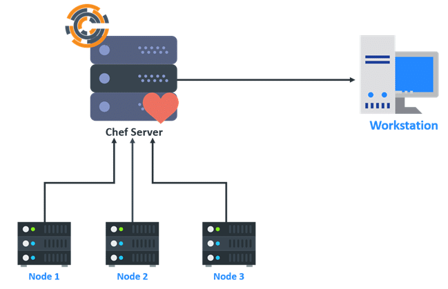 Chef Cheat Sheet - Intellipaat