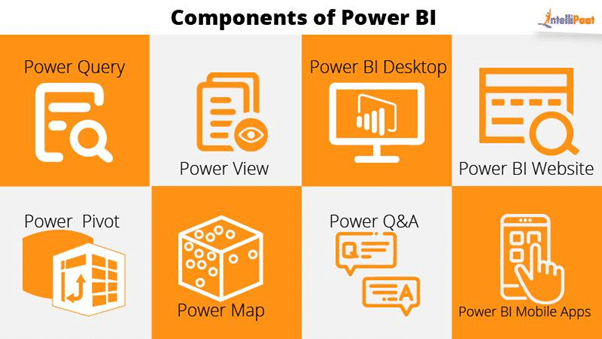 Components of Power BI
