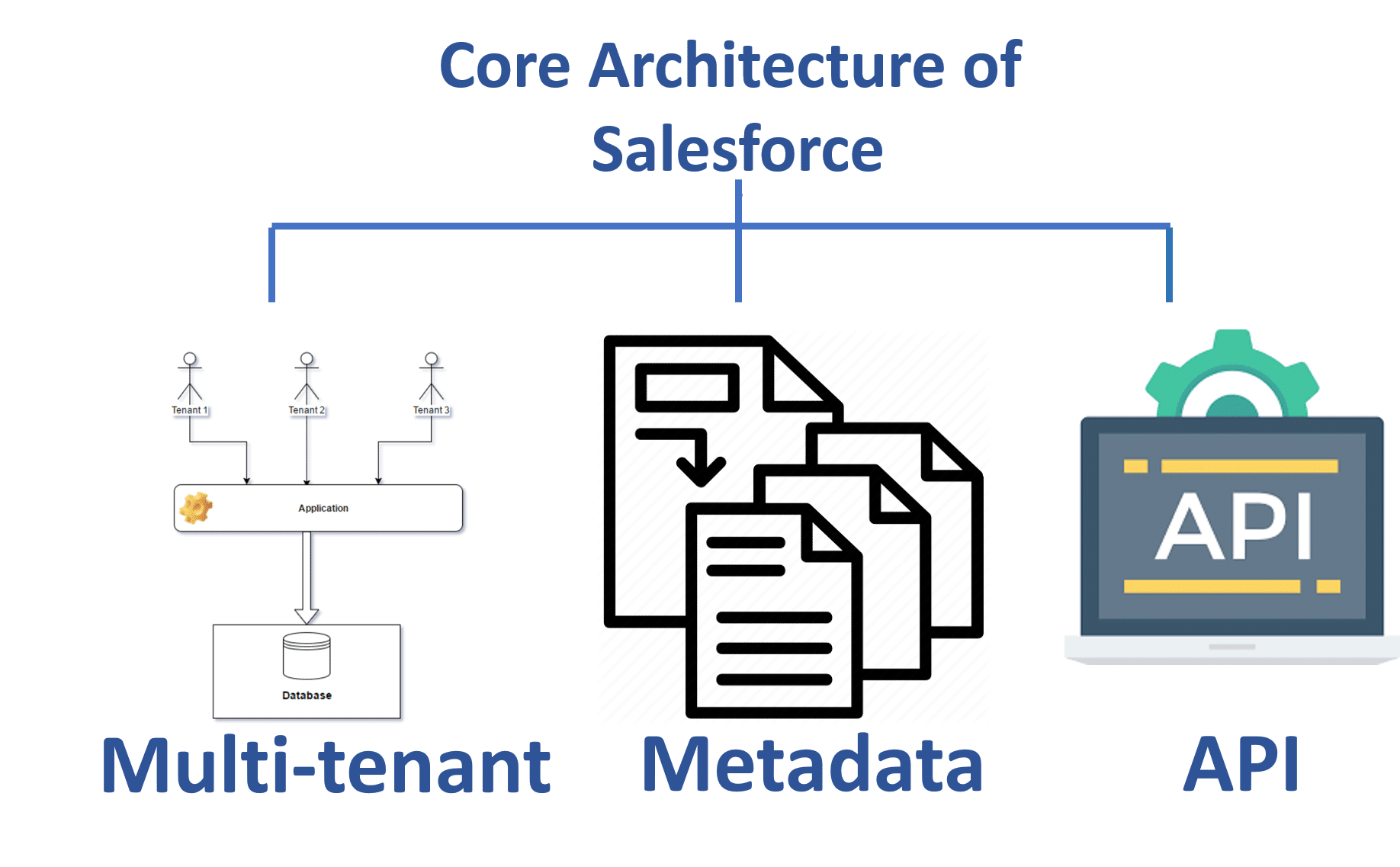 Core Architecture of Salesforce