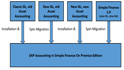 SAP S4 HANA Finance Cheat Sheet - Intellipaat Blog
