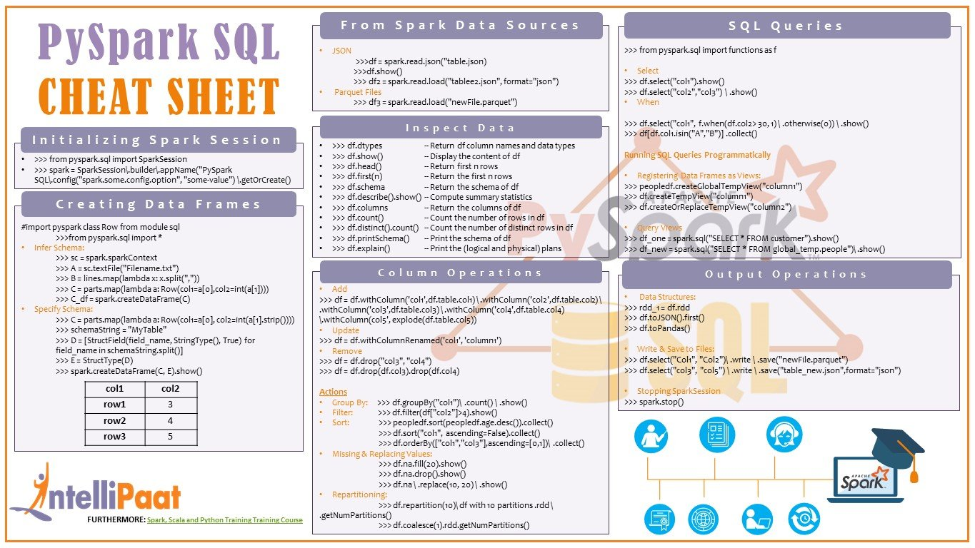 PySpark SQL cheat sheet