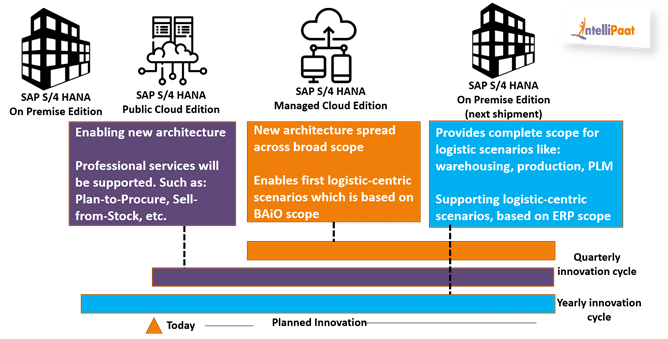 Road Map to SAP Logistics