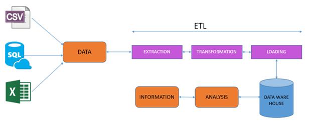 SQL Server Integration Service (SSIS)